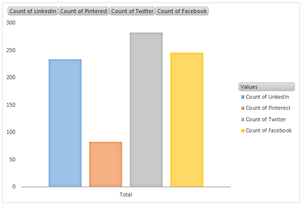 Social Site Breakdown