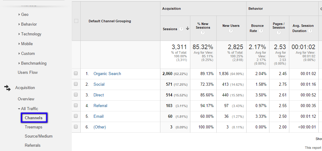 Google Analytics All Traffic Channels