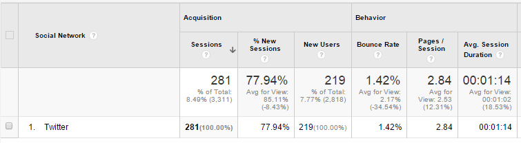 Google Analytics Social Media Twitter Traffic Channels