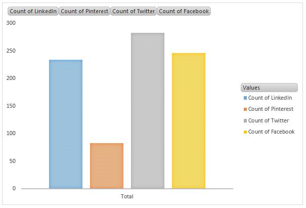 Social Site Breakdown
